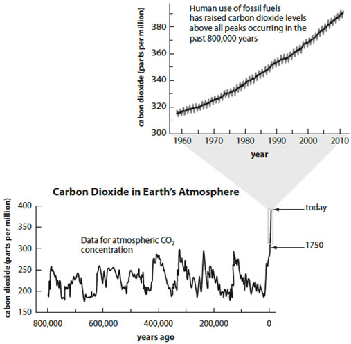 This figure is taken from the author's book Math for Life (Roberts & Co 2012). Data for the 800,000 year record come from the European Project for Ice Coring in Antarctica and data since the 1950s are from the National Oceanic and Atmospheric Administration.